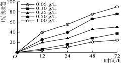 还原糖检测的实验原理_在检测还原糖.脂肪.蛋白质的实验中.最佳的一组实验材料分别是①甘蔗的茎 ②油菜子 ③花生种子 ④梨 ⑤甜菜的块根 ⑥豆浆 ⑦鸡蛋