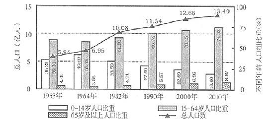 中国目前人口_中国目前人口状况