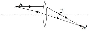 初中物理 题目详情  解析 试题分析:利用凸透镜成像的三条特殊光线