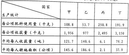 粮食烘干成套设备生产_中国粮食生产与人口