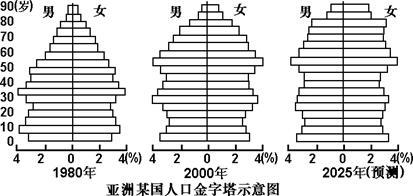 亚洲王朝人口更改_康熙王朝