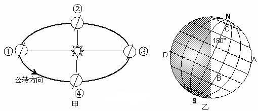 (10分)读地球公转中的二分二至图(甲图)和地球光照示意图(乙图,阴影