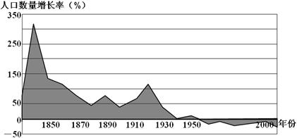 中国人口数量变化图_北京市人口数量