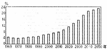 人口增长模式图_中国人口模式