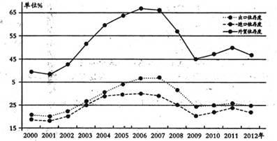 GDP GNP的区别与联系_GDP与GNP的区别(3)