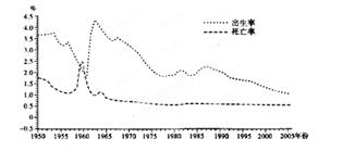 中国人口出生死亡率_2016年中国人口总量 人口出生率 死亡率及自然增长率分析