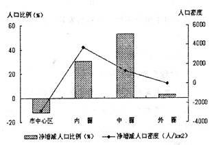 1】根据各圈层人口数量的变化判断,中圈层主要布局的功能区为-
