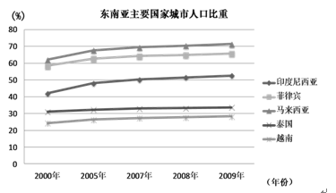 中国人口红利现状_人口红利的地理试题