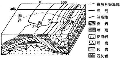 微地形平面图等高线