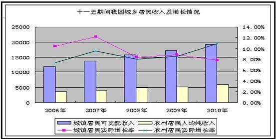 十一五gdp_4万亿政策最快2010年见效