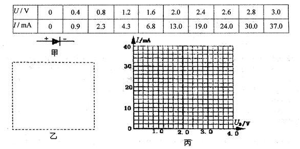 ①在图乙中的虚线框内画出实验电路图.(除电源、开关、滑动变阻器外