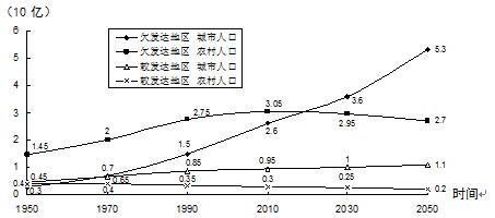 便于分析和比较各种地理事物 量 的变化和相互关系.读 人口统计图