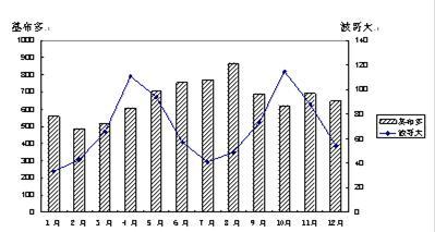 平均预期寿命比较表.回答问题. 1 据图分析我国人口年龄结构的变化