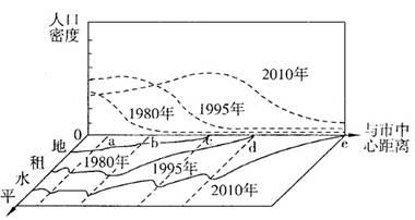 人口密度_人口密度线(3)