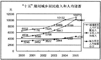 2000年人均工资_2000年 人均收入