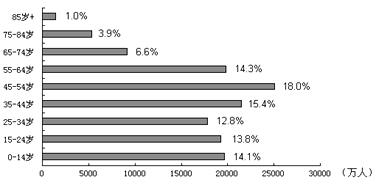 乌克兰人口比例_中国人口年龄段比例