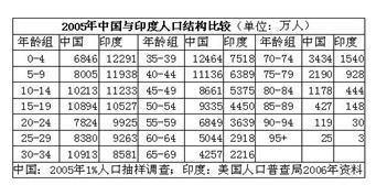 中国人口老龄化_中国当今人口
