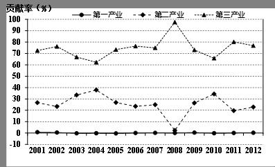 夏关于gdp说法正确的是什茂_GDP说法正确的是