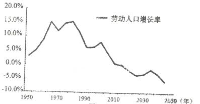中国人口增长率变化图_人口增长率最低
