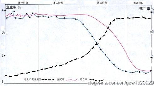 人口增长模式图_读人口增长模式图