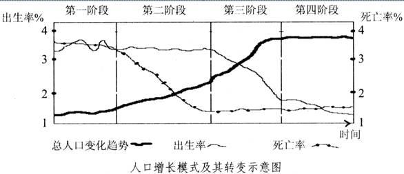 读 人口增长模式及其转变示意图 .完成下列问题. ⑴人口增长模式是由 .