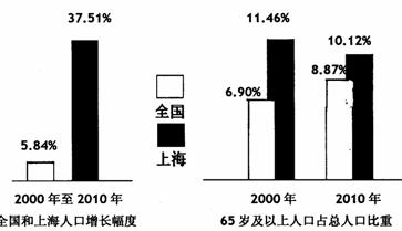 中国人口年龄结构图_人口年龄划分