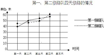 解:制作折线统计图如下