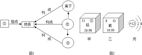 (3)2个氢原子 ________ ________ ________(4)根据原子结构的相关知识