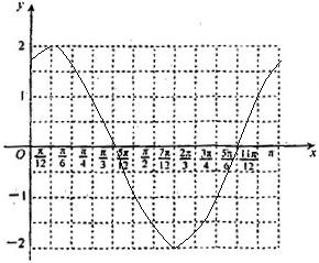 已知函数的最小正周期和最小值, 2 在给出的直角坐标系中.用描点法