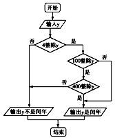 如图是判断闰年的流程图.据此推算.从2000年到