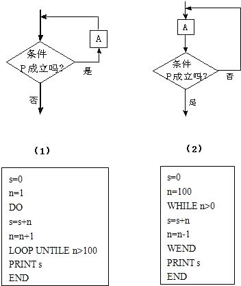 下面循环结构的程序框图与程序语言相对应的是( )