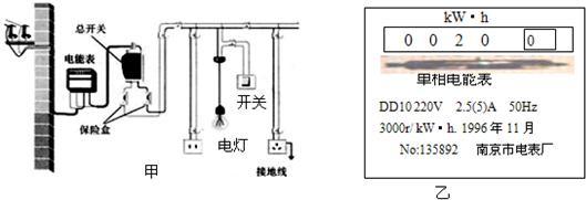 小华家庭电路的一部分如图所示,未画出的部分还接有正在工作的其他用电器.她想要测出图中电灯的电功率.  (1)电能表面的示意图如图所示,表面上标的3000R/kW?h表示______. (2)请你为小华补完下面的步骤: 测量时除用电能表外,还需要使用的测量工具是______. 关掉家中其它的所有用电器,只让这盏电灯工作,测得电能表转盘转10转所用的时间是2min,则这盏灯的电功率是______W.