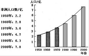 中国人口增长趋势图_非洲人口发展趋势