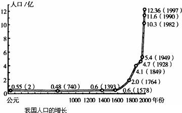 读中国人口增长图和人口分布密度图.完成下列要求. 1 我国人口增长最
