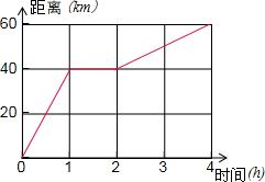 如图所示是自行车行驶路程与时间的关系图,则整个过程的平均速度是
