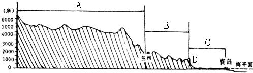 读我国沿北纬36度附近地形剖面图,完成下列问题