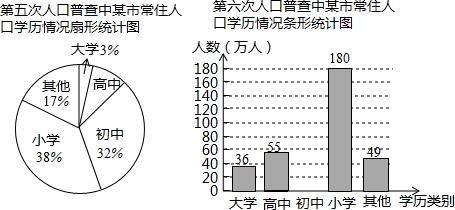 第六次人口普查_第六次人口普查统计图