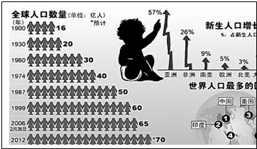 世界人口日_世界人口分布及原因