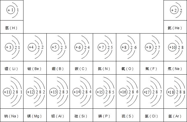 下图为核电荷数从1到18的元素的原子结构示意图