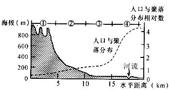 中国人口分布_中国各年龄段人口分布