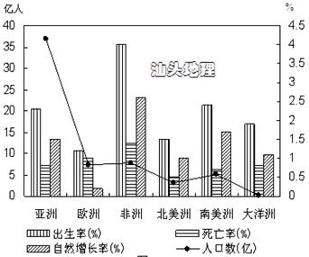 非洲B.北美洲C.南美洲D.欧洲2.亚洲人口的自然增长率约为A.20 B.15