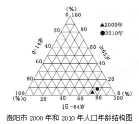 市2010年后解决人口问题的正确措施是 -读图.回答1 2题.1.关于贵阳市
