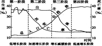 广西人口死亡率_人口 出生率 死亡率