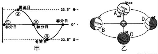 (1)造成太阳直射点在地球表面做回归运动的原因是 运动,甲图太阳直射点位于点时,对应乙图A、B、C、D中的 。 (2)当地球公转到乙图所示D位置时,此时太阳直射点位于甲图中的 ,当太阳直射点到点时,库尔勒(新疆境内) 昼夜长短及其变化状况是:( ) A.昼最长夜最短 B.昼最短夜最长 C.