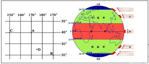 读经纬网图和地球五带示意图,回答下列问题.(7分)