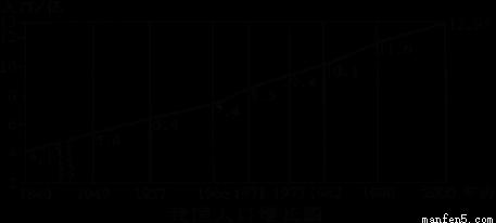 中国人口老龄化_1840中国人口数
