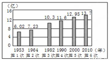 2019年止中国人口总数_中华人民共和国人口总数与自然增长率 19-中国人口 百科