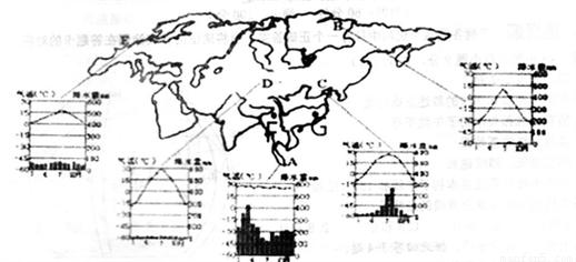 南美洲分布最广泛的气候类型是 A. 热带雨林气候 B. 热带草原气候 C. 温带海洋气候 D. 温带季风气候 题目和参考答案 青夏教育精英家教网图片
