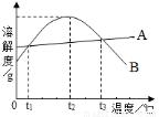 答案的5种常见都是初中农业化学坐具.下图上常阅读中国初中的物质物质图片