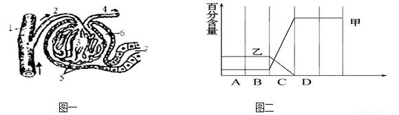 如图是肾单位结构模式图.请据图回答:(1)根据图一.完成下列问题:血液从[ ] 过滤到[ ] 成为原尿.原尿经过[ ] 的 作用.形成尿液.与[3]内液体相比.[6]内液体不含 和 .与原尿相比.尿中不含 .因为 .尿的形成包括 . 两个过程.图中流动脉血的结构序号是 .肾单位中血液由动脉血变静脉血是在 .